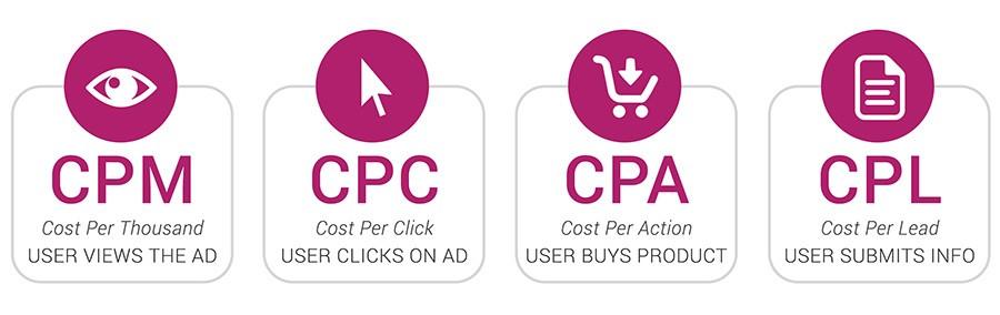 cpc и реклама